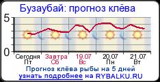 прогноз клева рыбы на сегодня в днепропетровске